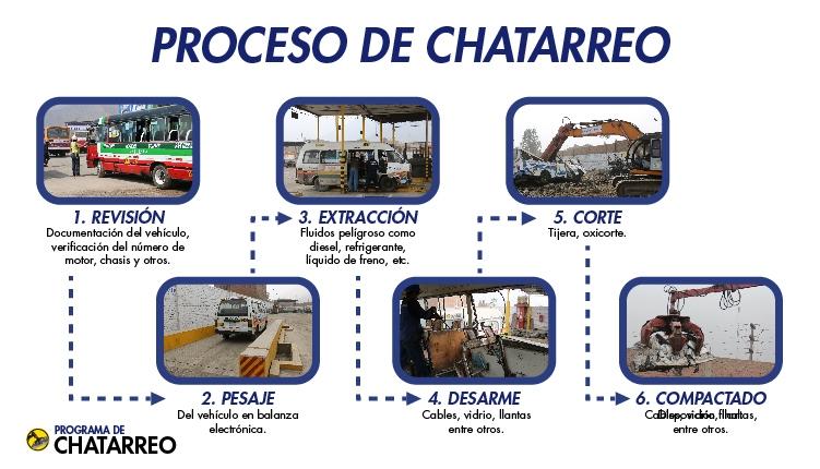 Chatarreo